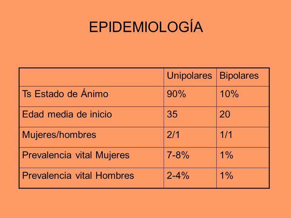 EPIDEMIOLOGÍA Unipolares Bipolares Ts Estado de Ánimo 90% 10%