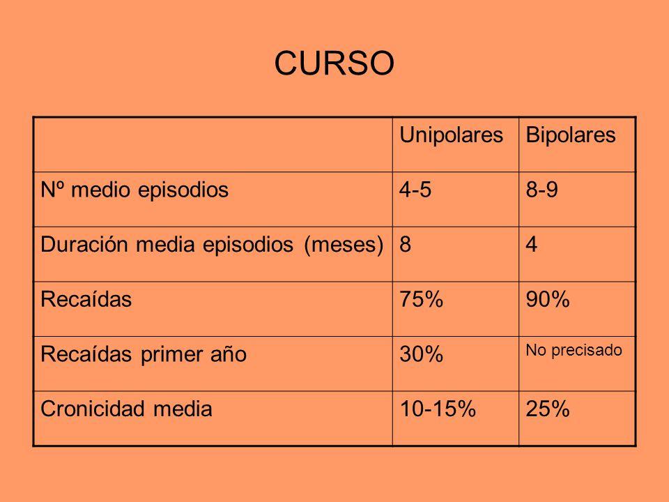 CURSO Unipolares Bipolares Nº medio episodios 4-5 8-9