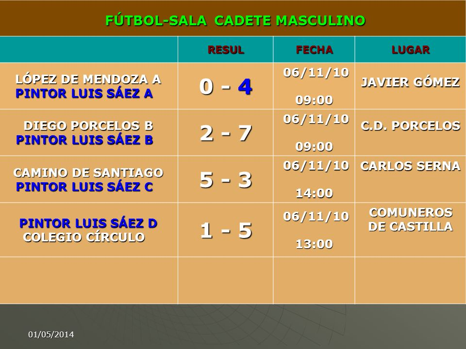 0 - 4 2 - 7 5 - 3 1 - 5 FÚTBOL-SALA CADETE MASCULINO