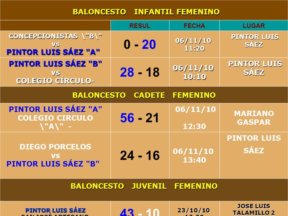 0 - 20 28 - 18 56 - 21 24 - 16 43 - 10 BALONCESTO INFANTIL FEMENINO
