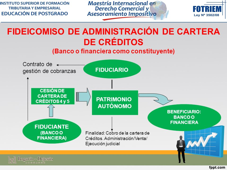 FIDEICOMISO DE ADMINISTRACIÓN DE CARTERA DE CRÉDITOS (Banco o financiera como constituyente)