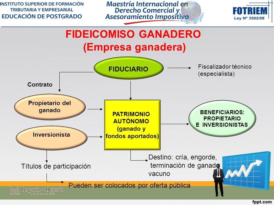 FIDEICOMISO GANADERO (Empresa ganadera) Propietario del ganado