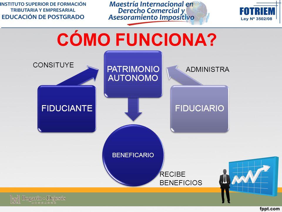 CÓMO FUNCIONA FIDUCIANTE PATRIMONIO AUTONOMO FIDUCIARIO CONSITUYE