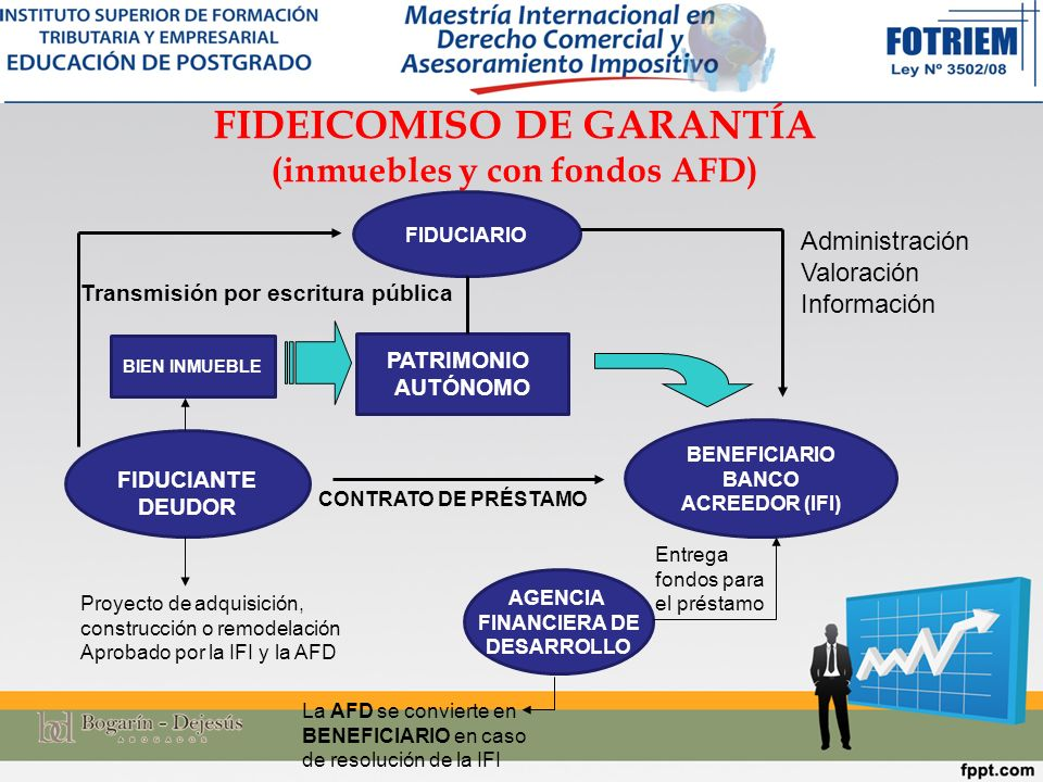 FIDEICOMISO DE GARANTÍA (inmuebles y con fondos AFD)