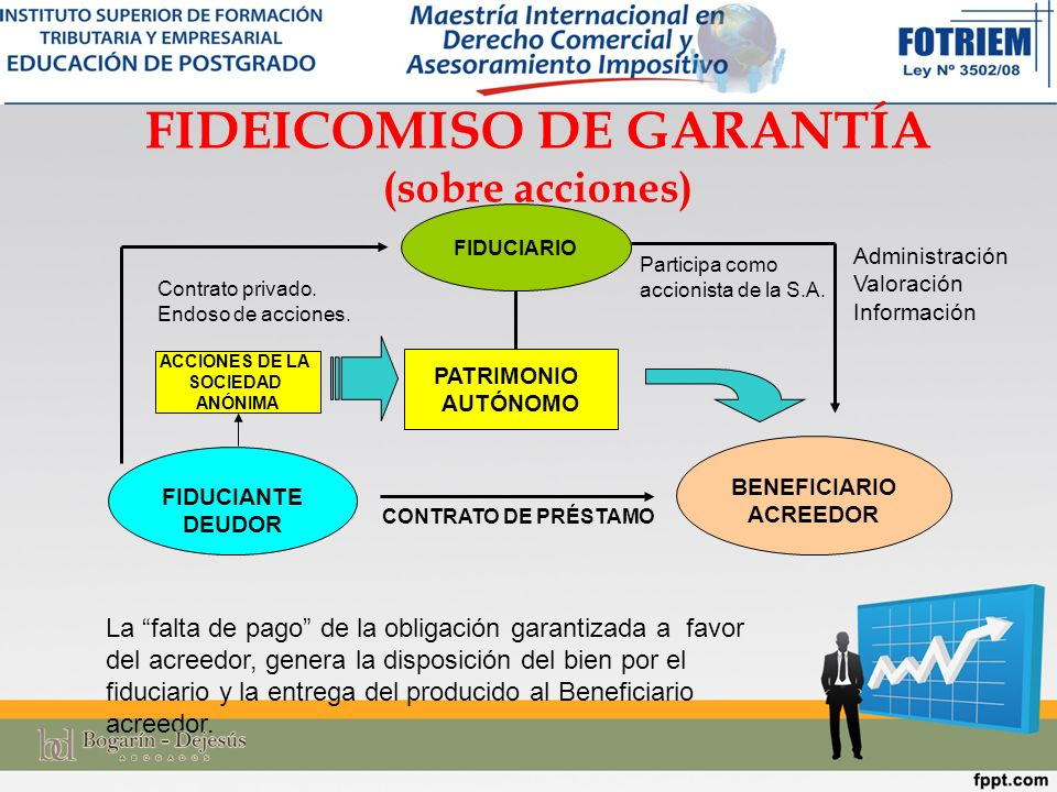 FIDEICOMISO DE GARANTÍA (sobre acciones)