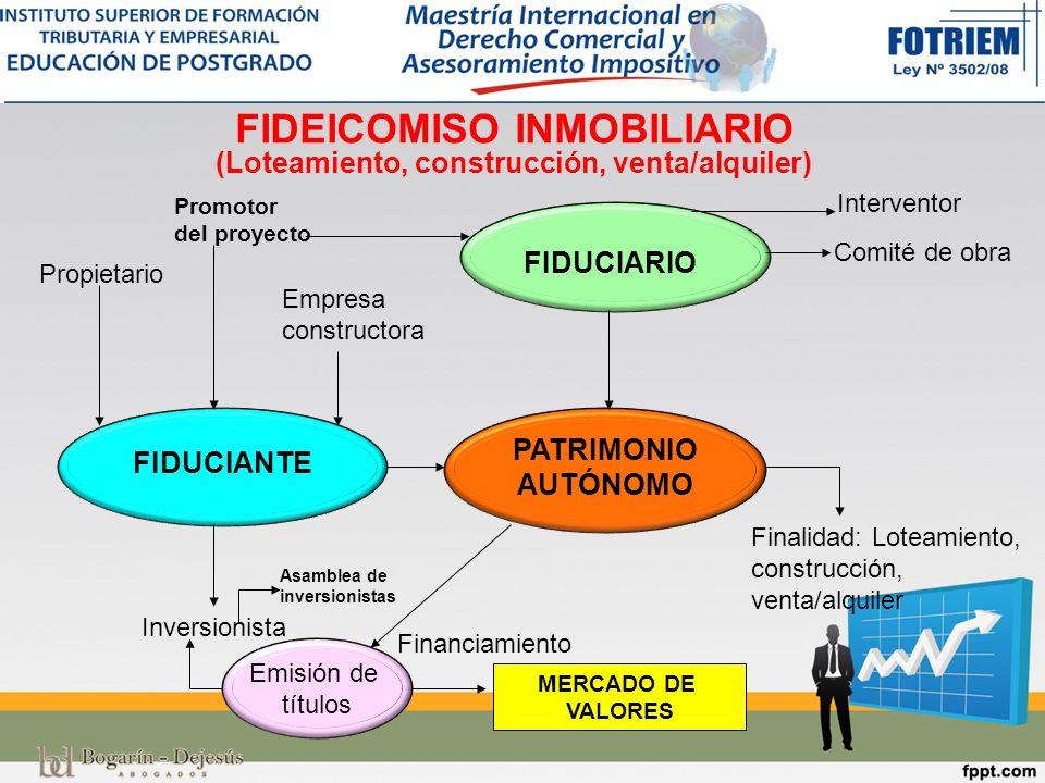 FIDEICOMISO INMOBILIARIO (Loteamiento, construcción, venta/alquiler)
