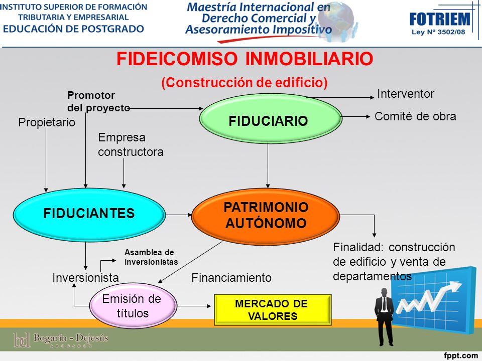 FIDEICOMISO INMOBILIARIO (Construcción de edificio)