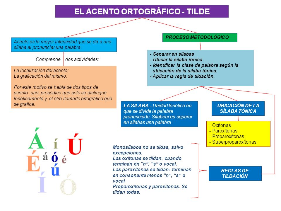 EL ACENTO ORTOGRÁFICO - TILDE UBICACIÓN DE LA SÍLABA TÓNICA
