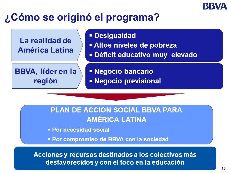 La realidad de América Latina PLAN DE ACCION SOCIAL BBVA PARA