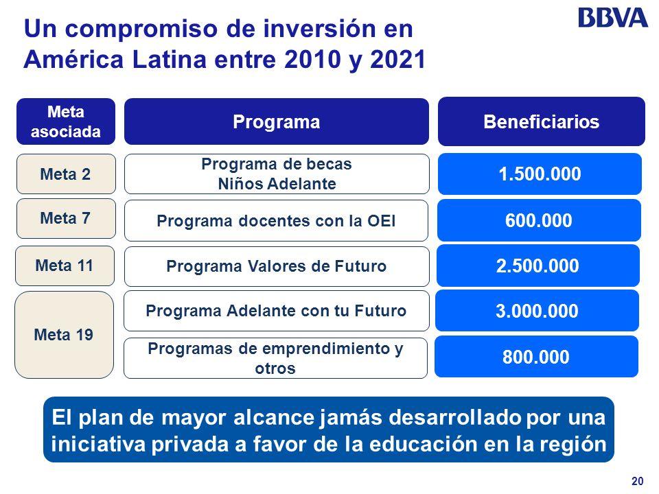 Un compromiso de inversión en América Latina entre 2010 y 2021