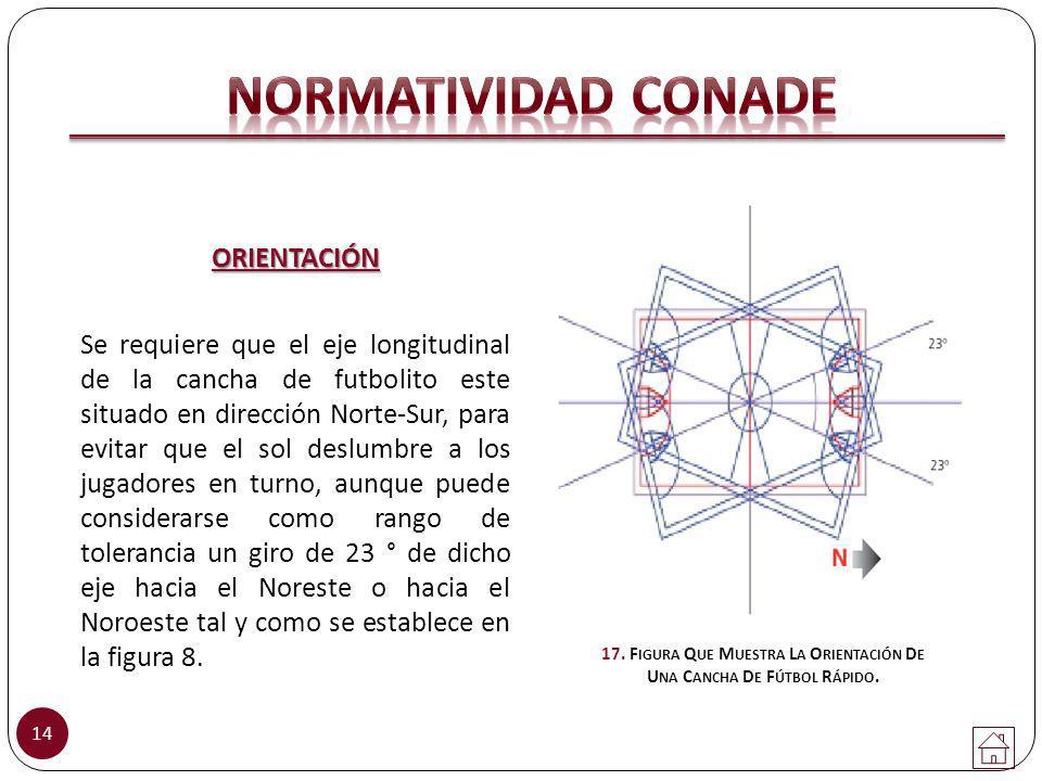 17. Figura Que Muestra La Orientación De Una Cancha De Fútbol Rápido.