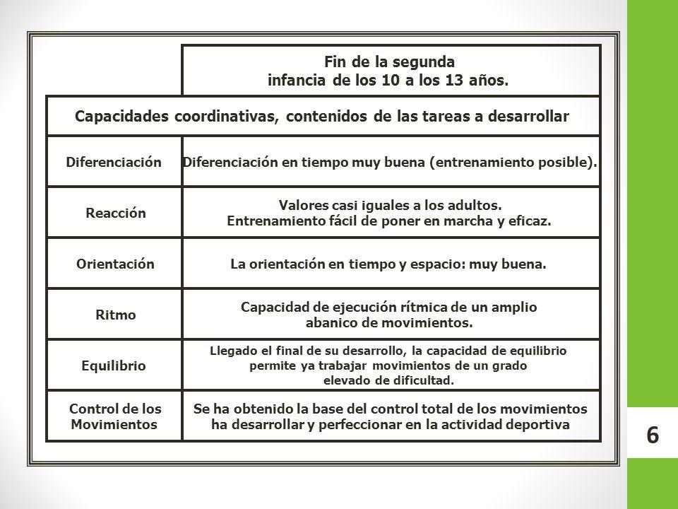 Capacidades coordinativas, contenidos de las tareas a desarrollar