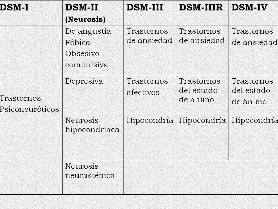 DSM-I DSM-II DSM-III DSM-IIIR DSM-IV (Neurosis) Trastornos