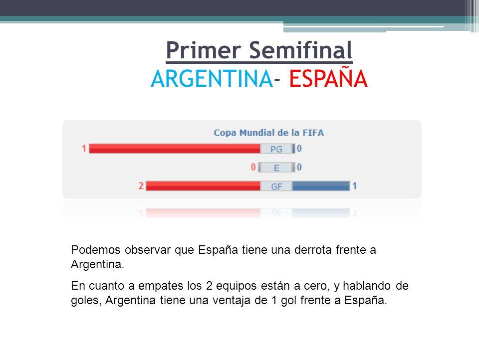 Primer Semifinal ARGENTINA- ESPAÑA