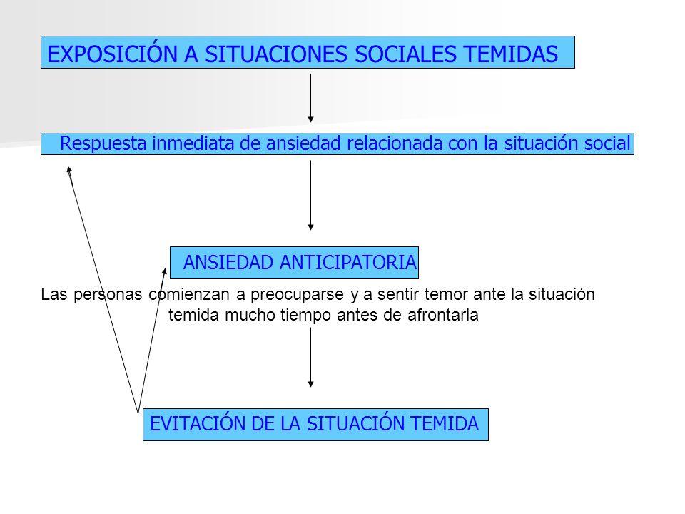 EXPOSICIÓN A SITUACIONES SOCIALES TEMIDAS
