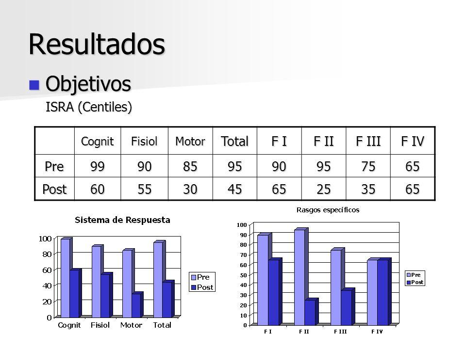 Resultados Objetivos ISRA (Centiles) Total F I F II F III F IV Pre 99