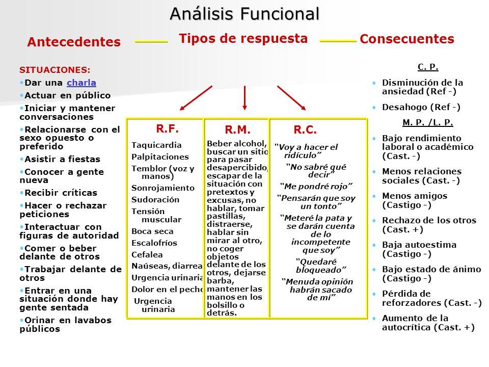 Análisis Funcional Consecuentes Antecedentes Tipos de respuesta R.F.