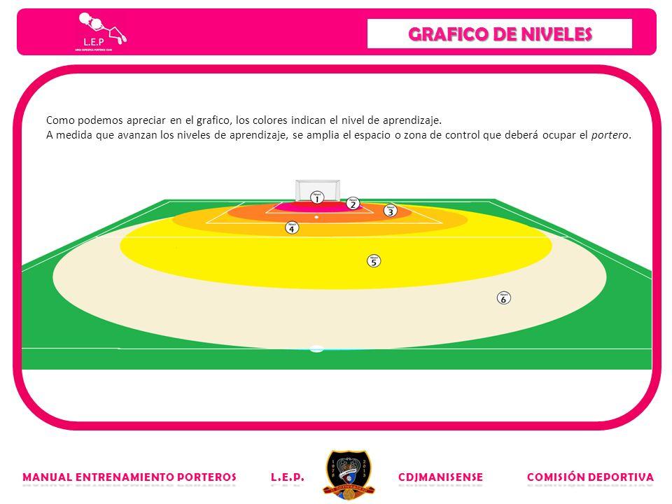 GRAFICO DE NIVELES Como podemos apreciar en el grafico, los colores indican el nivel de aprendizaje.