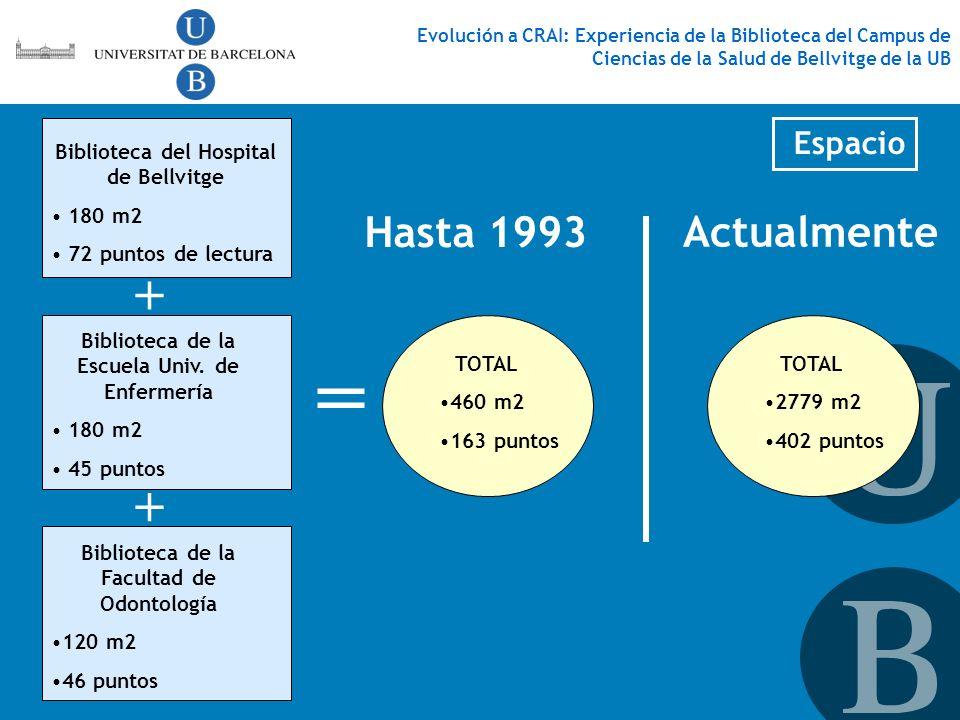 = + + Hasta 1993 Actualmente Espacio