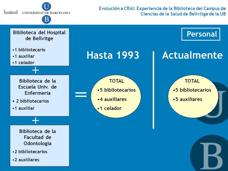 = + + Hasta 1993 Actualmente Personal