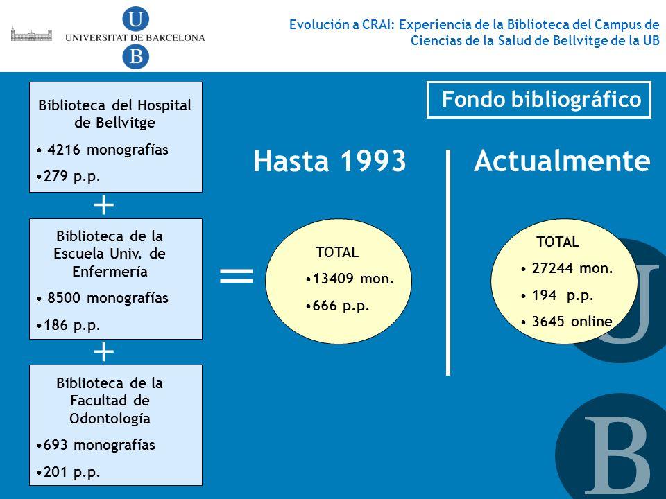 = + + Hasta 1993 Actualmente Fondo bibliográfico