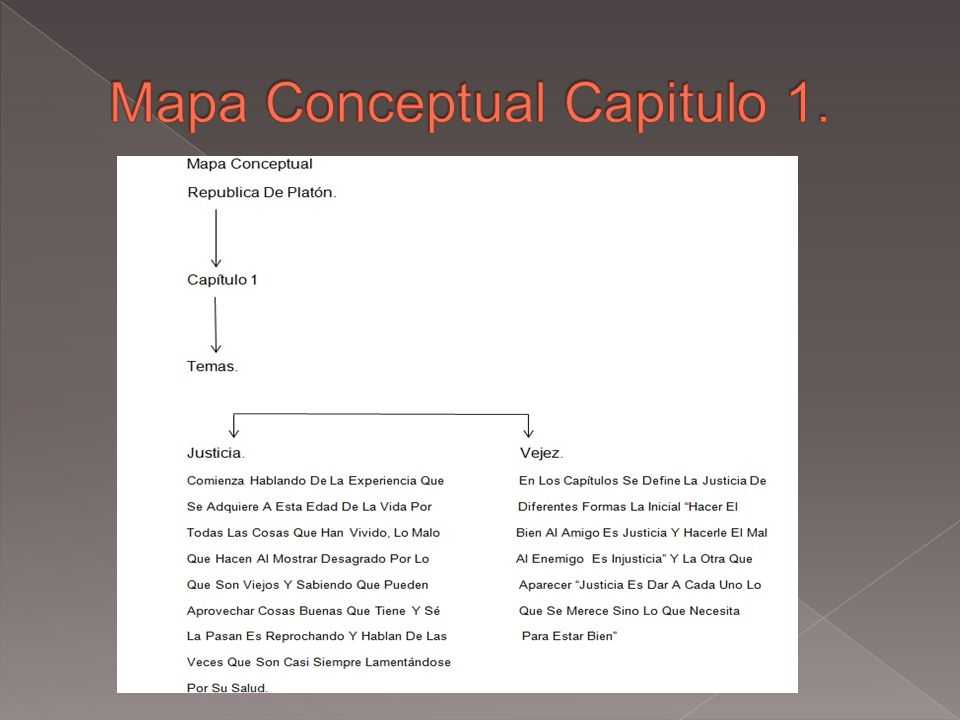 Mapa Conceptual Capitulo 1.
