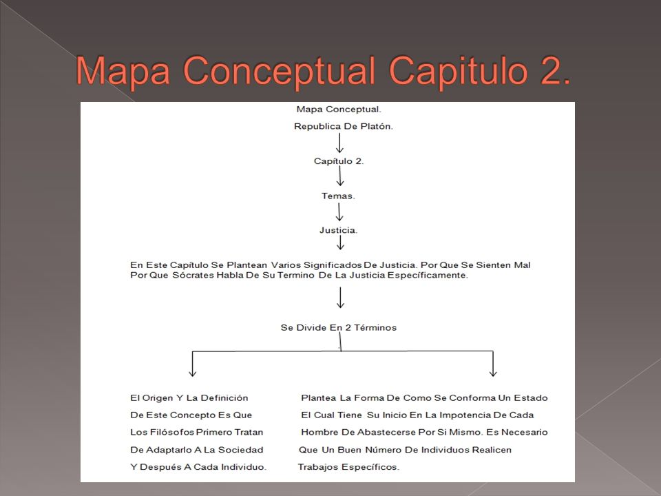 Mapa Conceptual Capitulo 2.