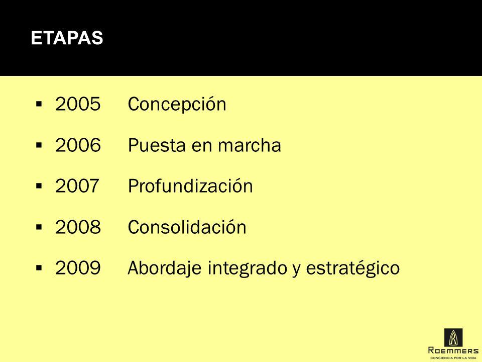 2009 Abordaje integrado y estratégico
