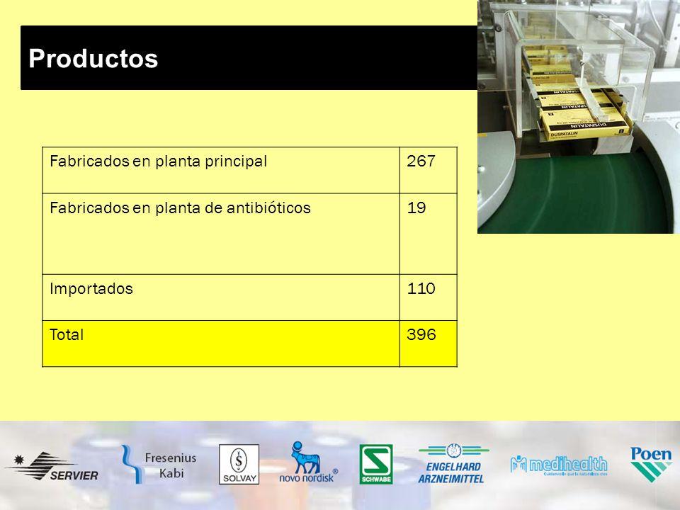 Productos Fabricados en planta principal 267