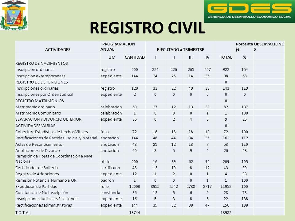 REGISTRO CIVIL ACTIVIDADES PROGRAMACION ANUAL EJECUTADO x TRIMESTRE