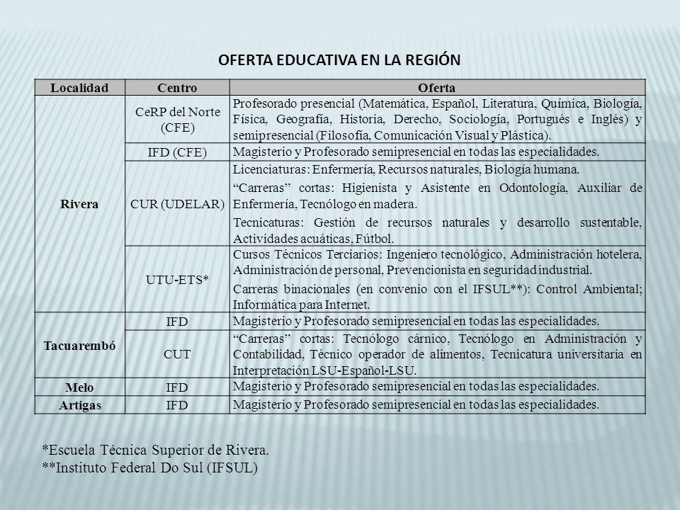 OFERTA EDUCATIVA EN LA REGIÓN