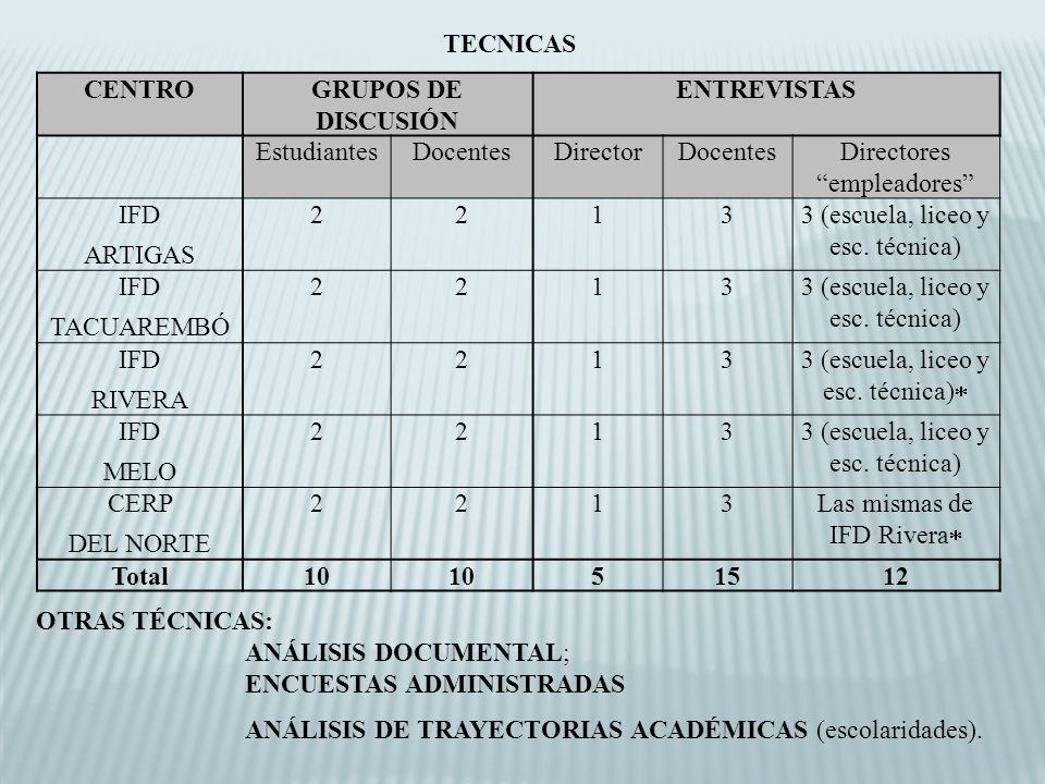 TECNICAS CENTRO GRUPOS DE DISCUSIÓN ENTREVISTAS Total 10 5 15 12