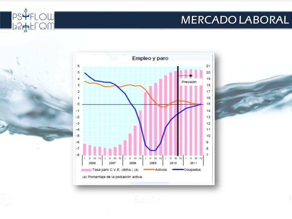 MERCADO LABORAL Comparación con Chile en cifras: