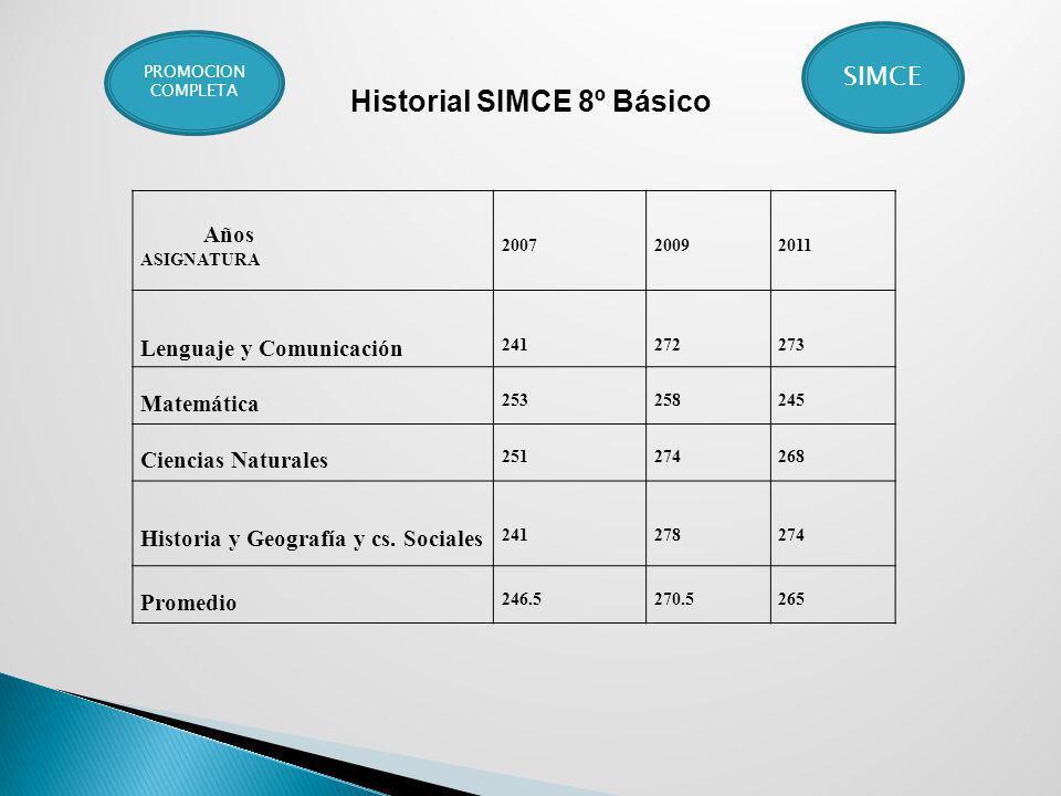 Historial SIMCE 8º Básico