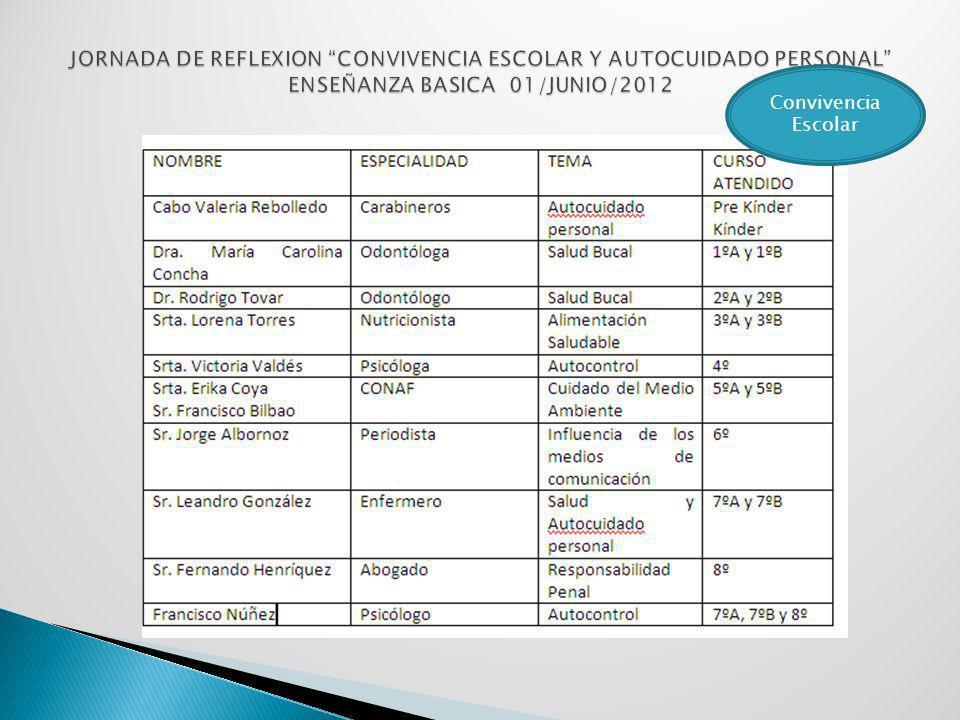 JORNADA DE REFLEXION CONVIVENCIA ESCOLAR Y AUTOCUIDADO PERSONAL ENSEÑANZA BASICA 01/JUNIO/2012