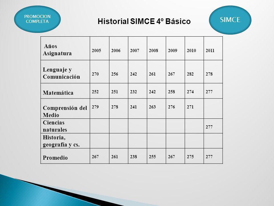 Historial SIMCE 4º Básico
