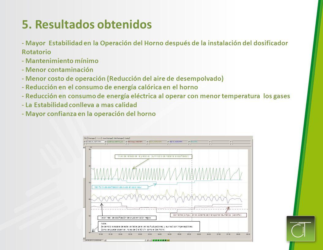 5. Resultados obtenidos Mayor Estabilidad en la Operación del Horno después de la instalación del dosificador Rotatorio.