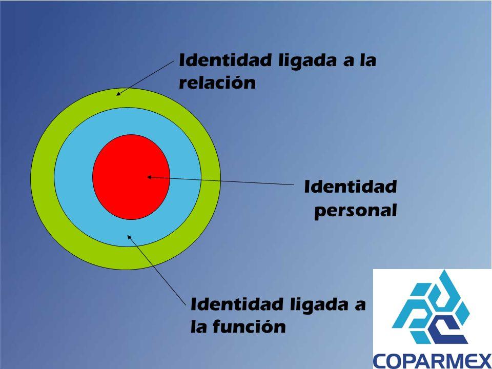Identidad personal Identidad ligada a la relación
