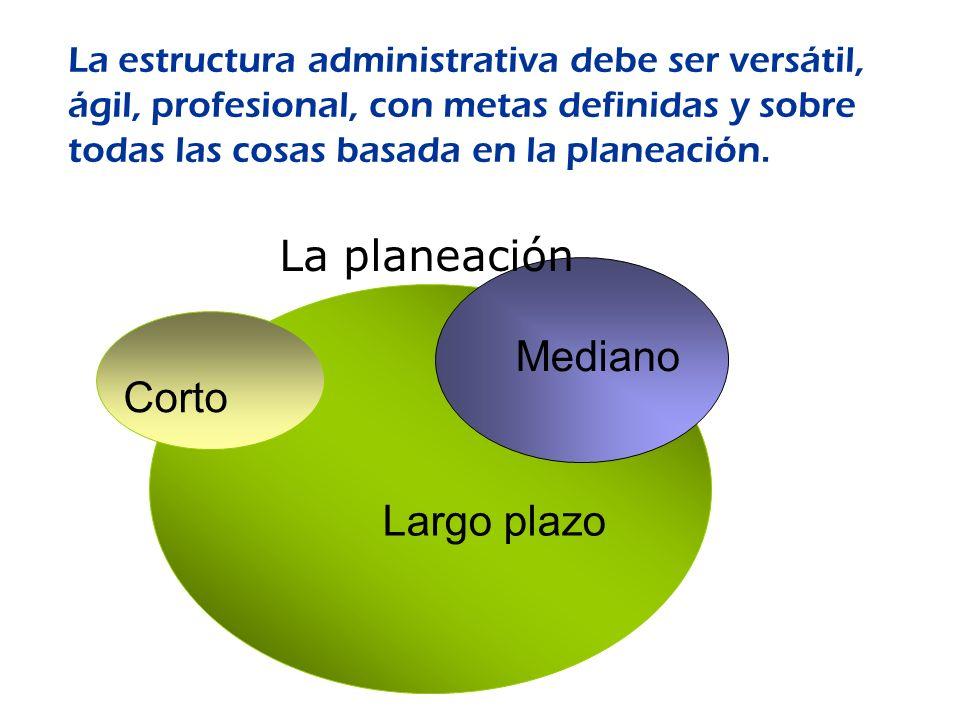 La planeación Mediano Corto Largo plazo