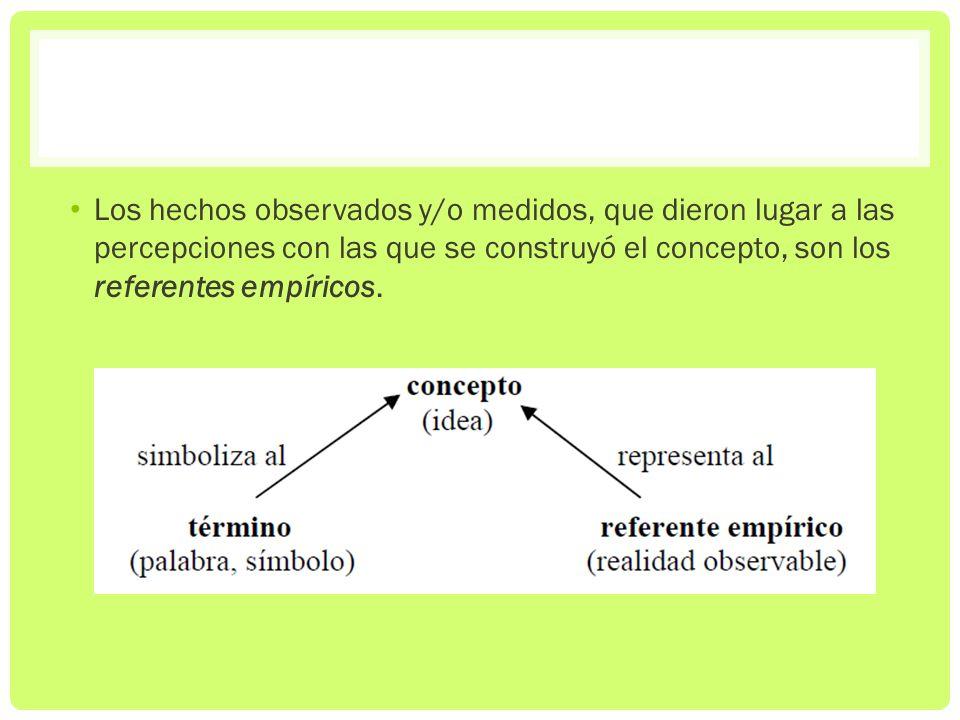 Los hechos observados y/o medidos, que dieron lugar a las percepciones con las que se construyó el concepto, son los referentes empíricos.