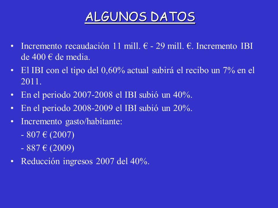 ALGUNOS DATOS Incremento recaudación 11 mill. € - 29 mill. €. Incremento IBI de 400 € de media.