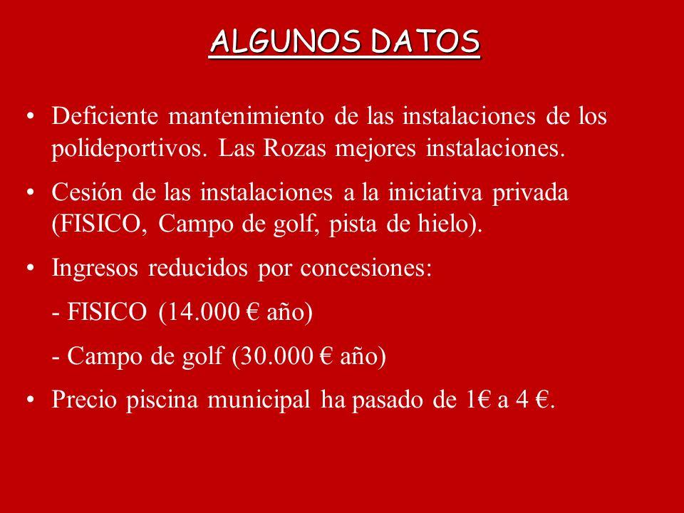 ALGUNOS DATOS Deficiente mantenimiento de las instalaciones de los polideportivos. Las Rozas mejores instalaciones.