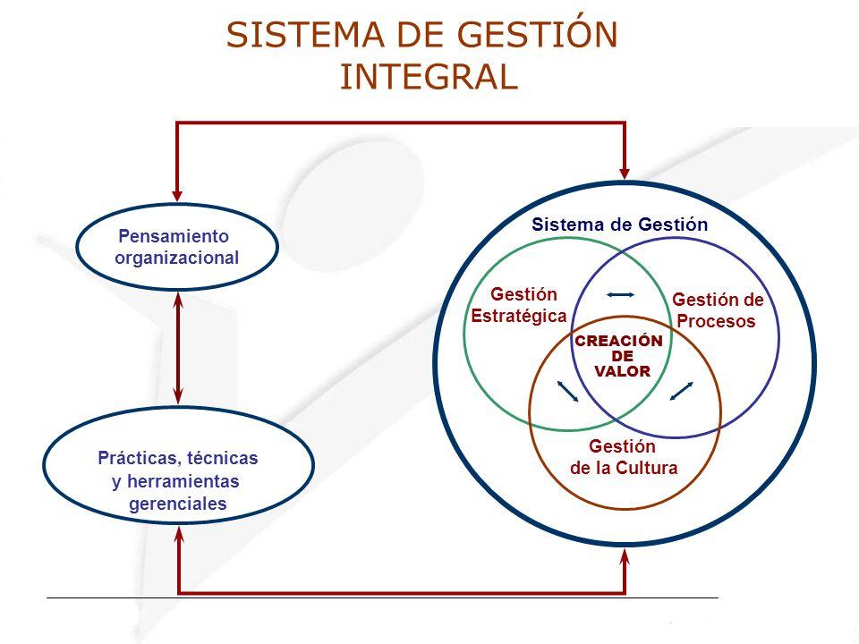 SISTEMA DE GESTIÓN INTEGRAL