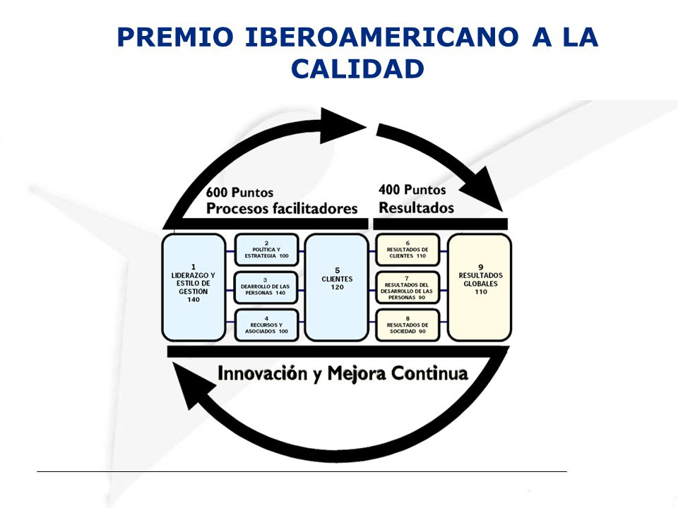 PREMIO IBEROAMERICANO A LA CALIDAD