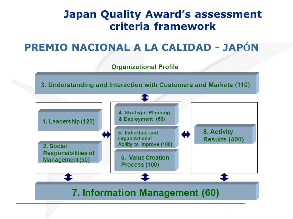 Japan Quality Award's assessment criteria framework
