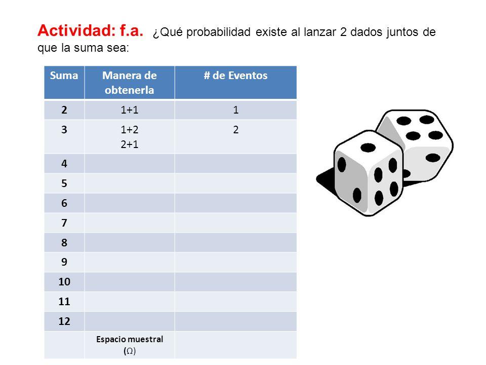 Actividad: f.a. ¿Qué probabilidad existe al lanzar 2 dados juntos de que la suma sea: