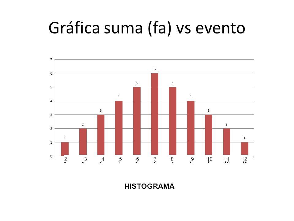 Gráfica suma (fa) vs evento