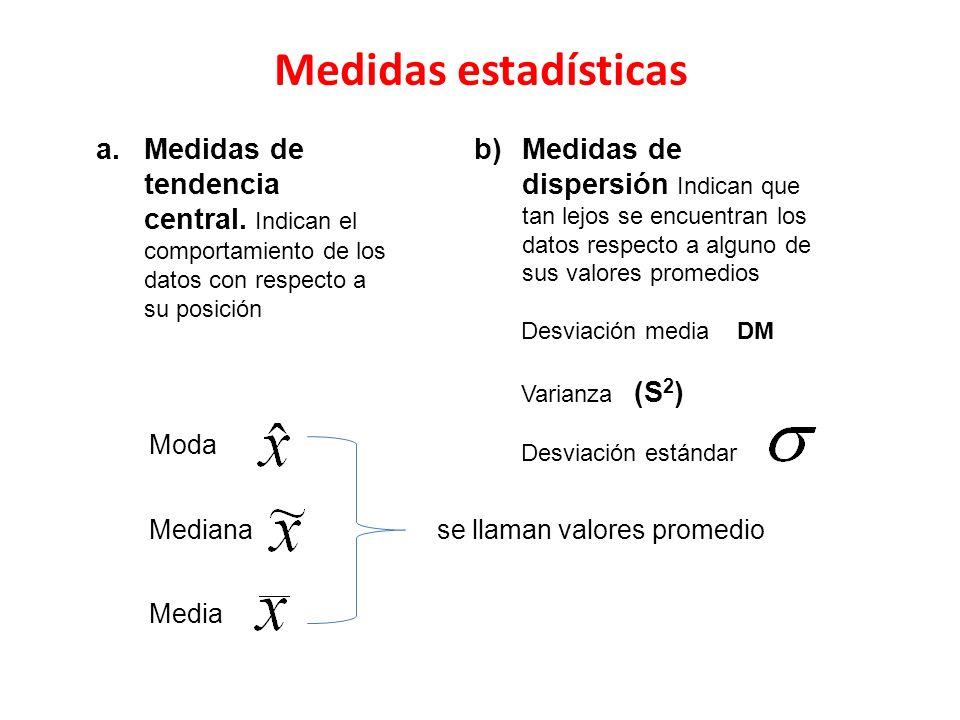 Medidas estadísticas Moda. Medidas de tendencia central. Indican el comportamiento de los datos con respecto a su posición.