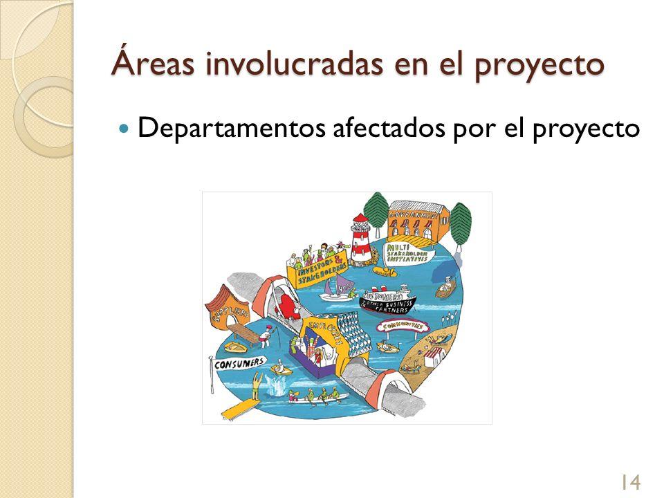Áreas involucradas en el proyecto