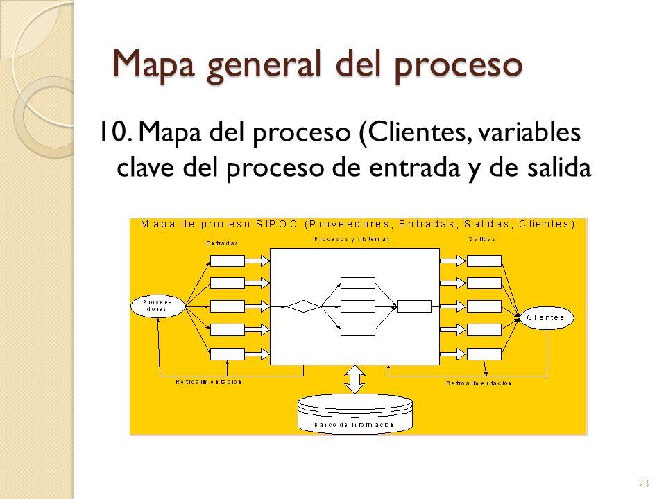 Mapa general del proceso
